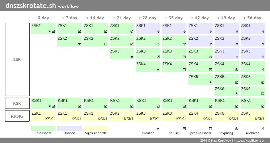 DNSSEC ZSK rotate shell script workflow