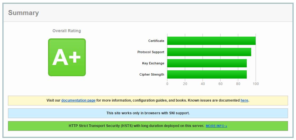 Qualys SSL labs kostikov.co test result