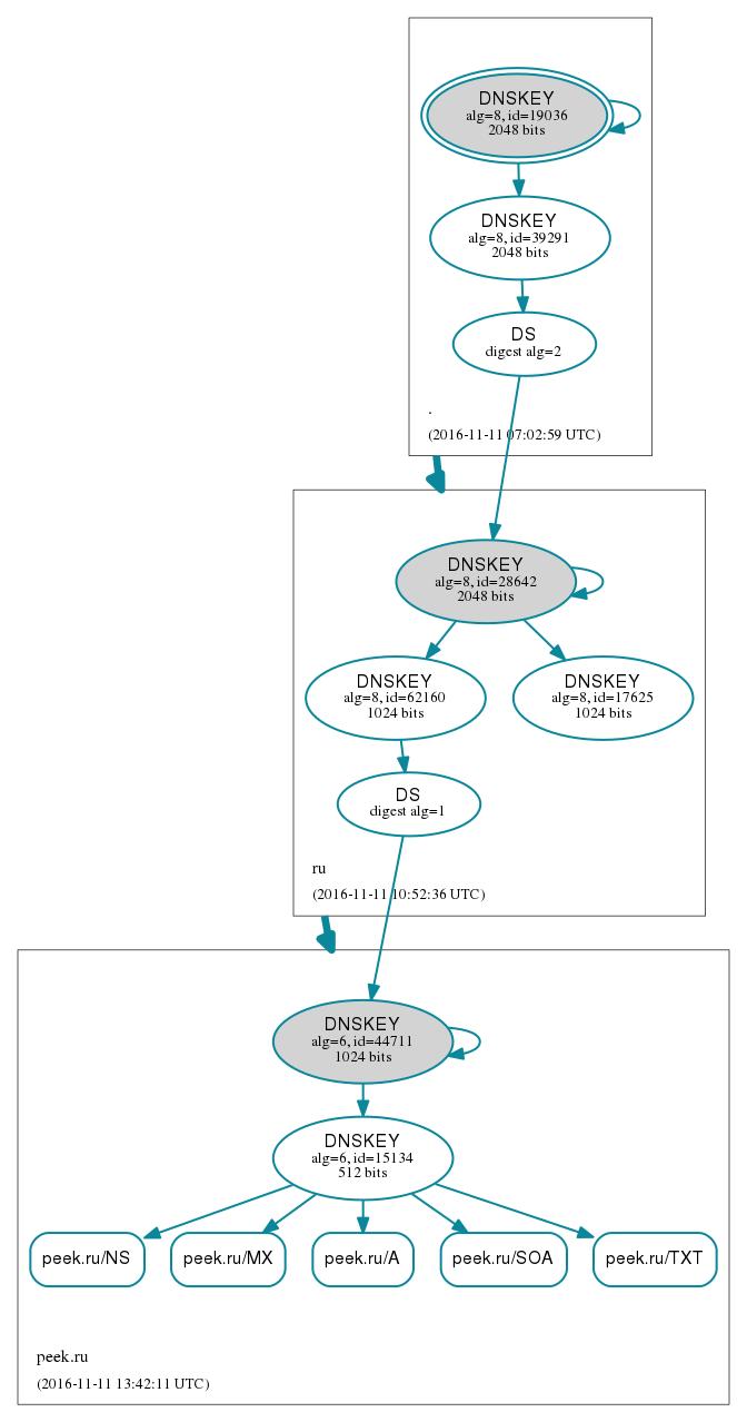 dnsviz DNSSEC tree